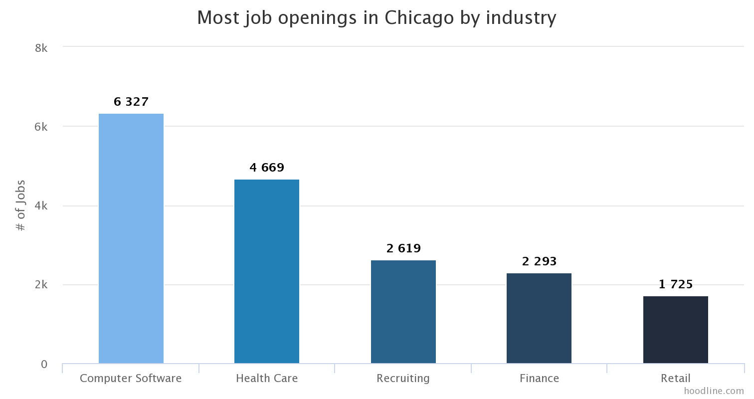 jobs monthlytrends bycity glassdoor 001 CHI industry job count Software Added Most Chicago Jobs Last Month; Employees Rate Construction Highest