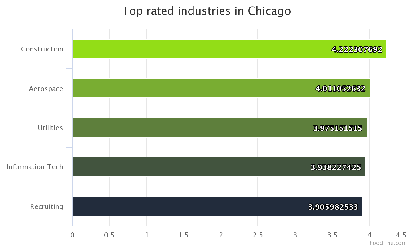 jobs monthlytrends bycity glassdoor 001 CHI industry overall rating Software Added Most Chicago Jobs Last Month; Employees Rate Construction Highest