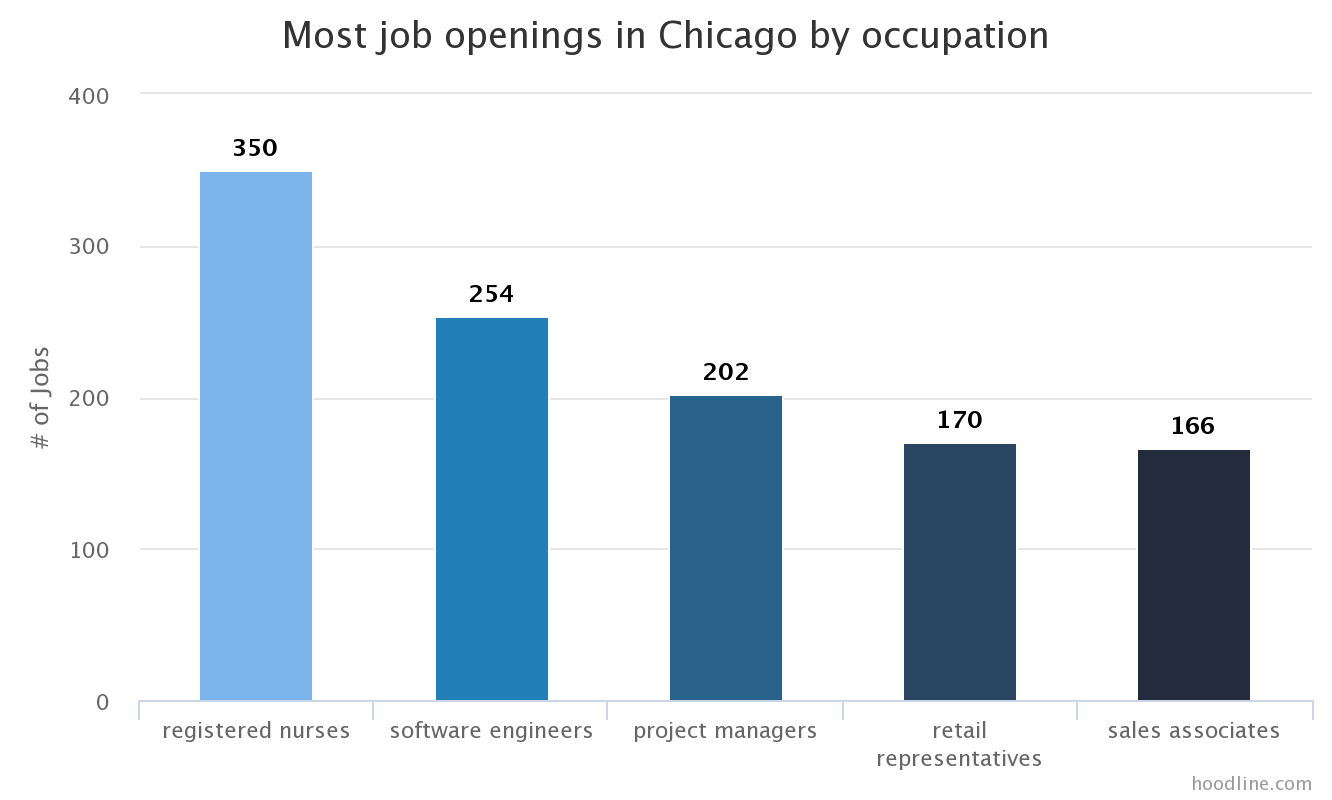 jobs monthlytrends bycity glassdoor 001 CHI job category job count Software Added Most Chicago Jobs Last Month; Employees Rate Construction Highest