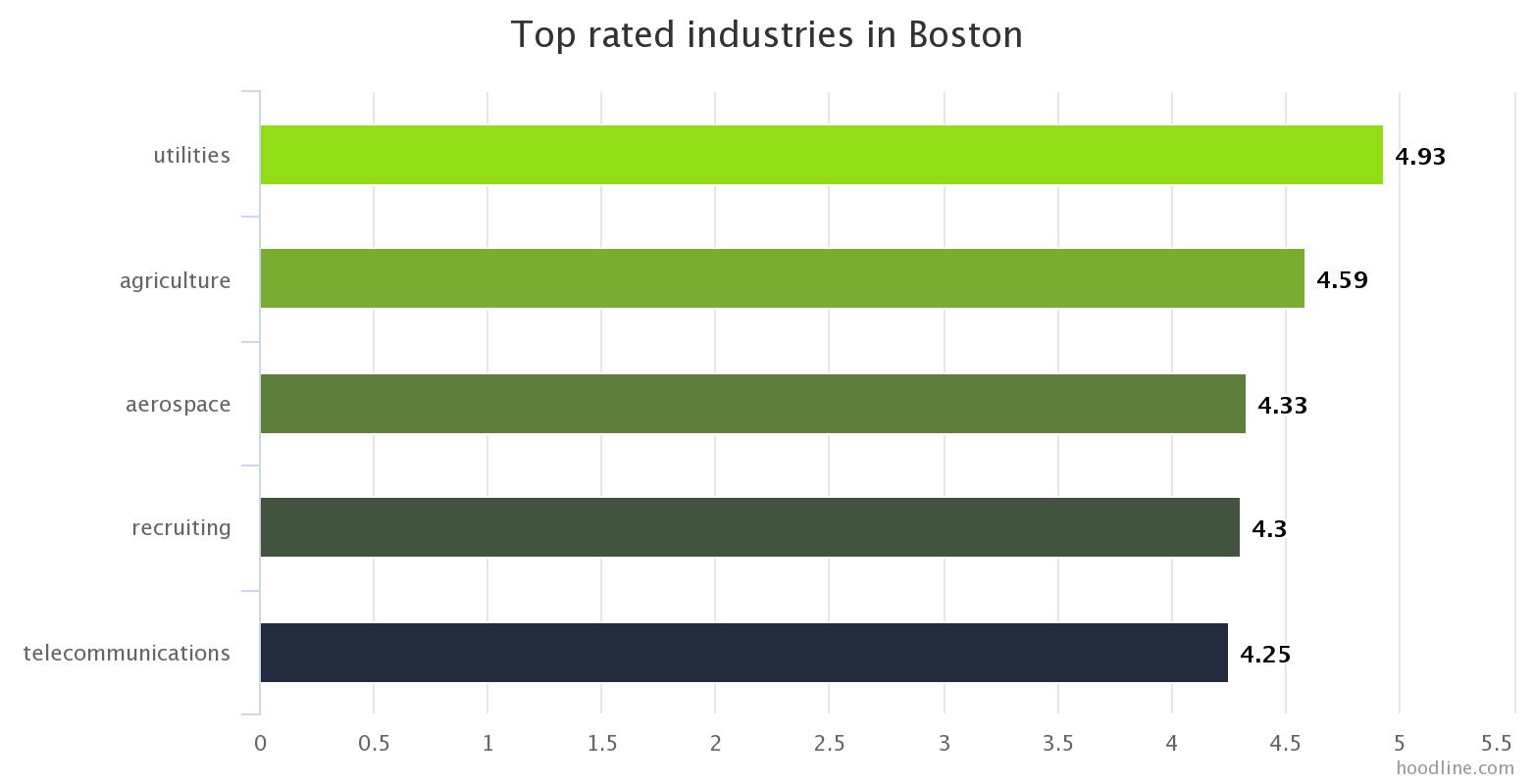 jobs monthlytrends bycity glassdoor 001 BOS industry overall rating Boston Jobs: Whats Hot & Whos Hiring?