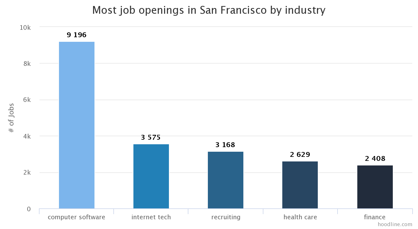 Jobs Report Software Tops Recruitment In Sf This Month But