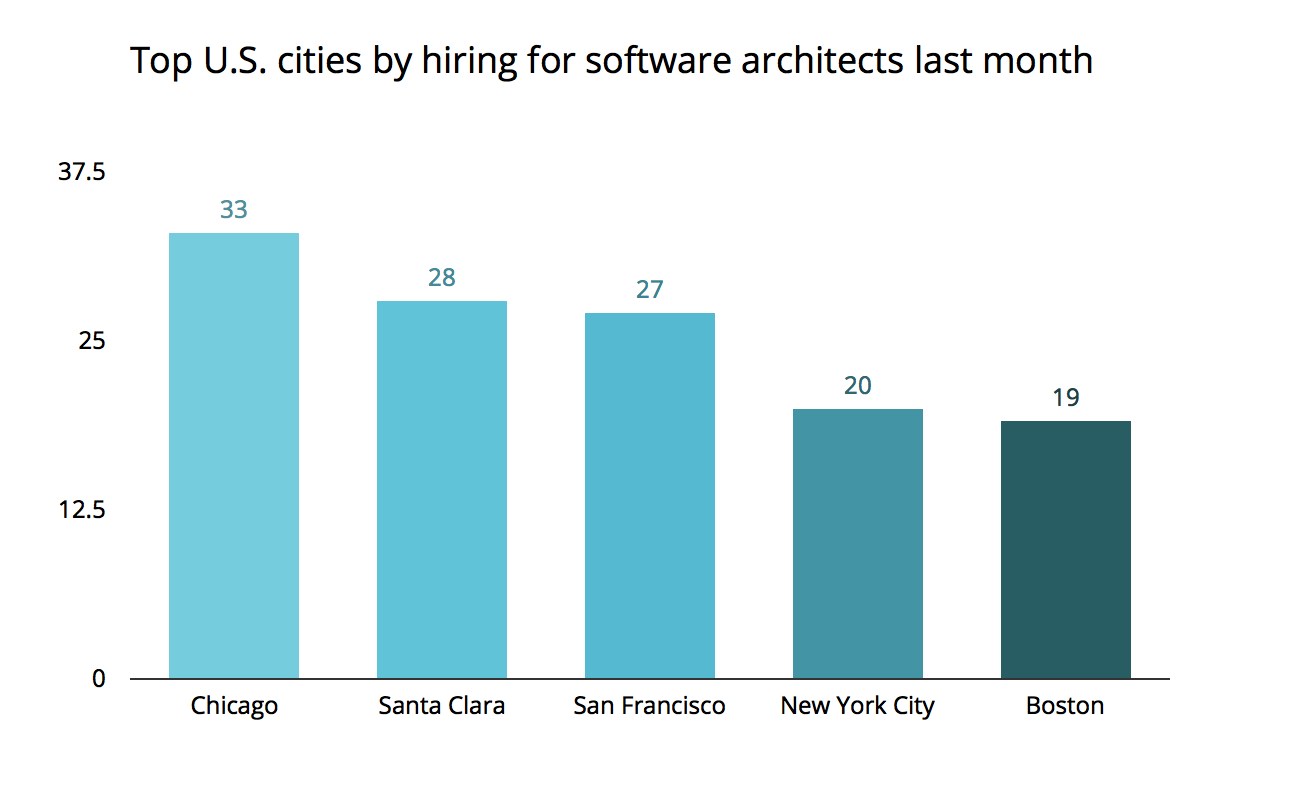 jobs bestcities chicago jobcategory1 Jobs Report: Chicago Tops Nation In Hiring For Social Studies Teachers And More