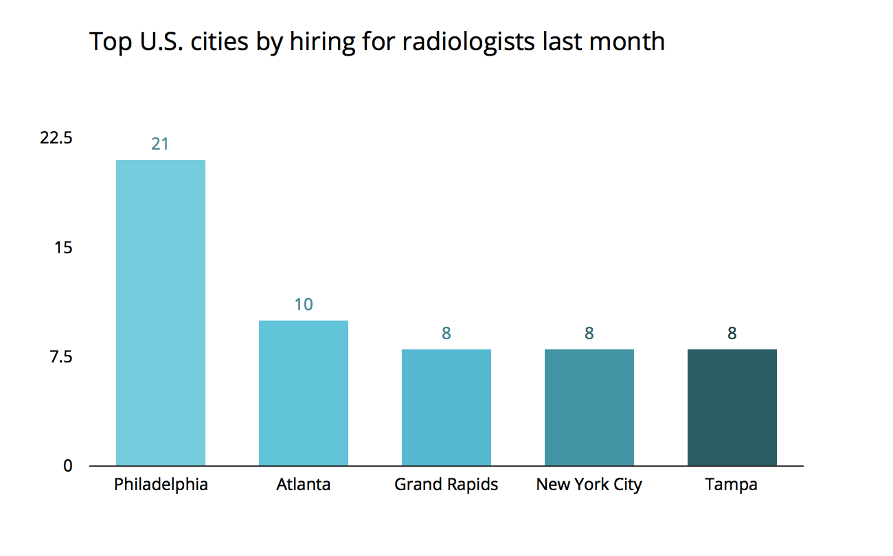 jobs bestcities philadelphia jobcategory1 Jobs Report: Philly Tops Nationwide Hiring For Radiologists And More