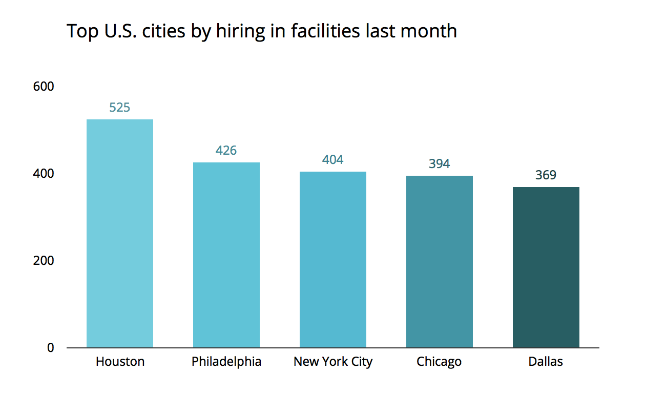 jobs bestcities philadelphia industry1 Jobs Report: Philly Tops Nationwide Hiring For Radiologists And More