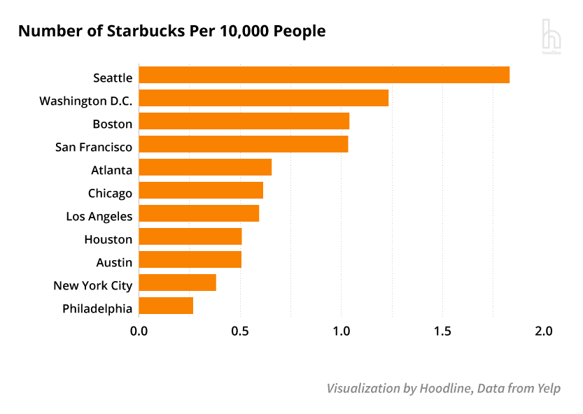 Which Seattle Coffee Chain Is Starbucks Second Fiddle